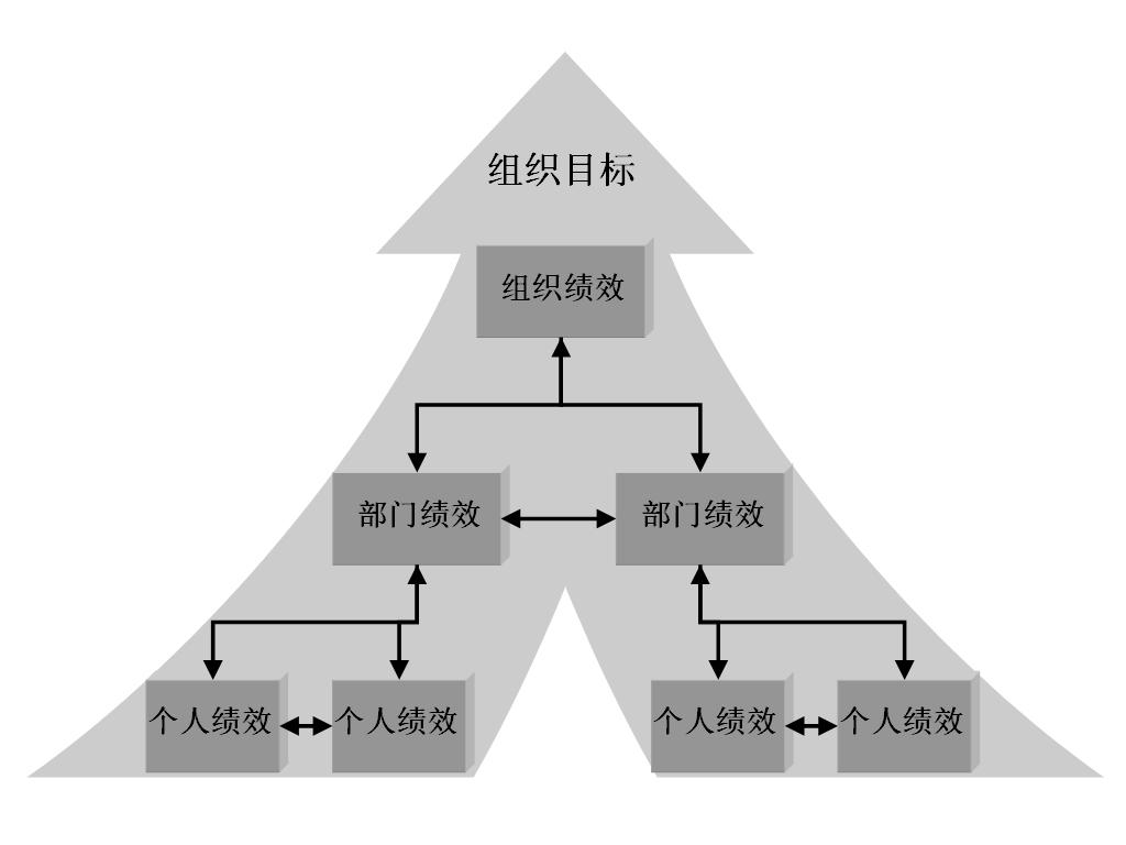 图1-1 绩效三个层次关系