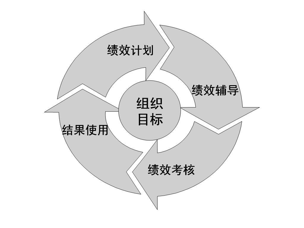 图1-2 绩效管理循环