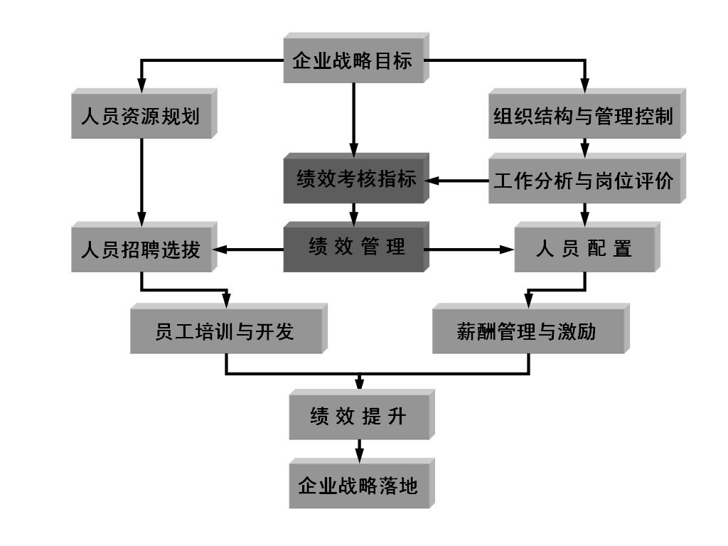 图1-4 绩效管理是人力资源管理的核心