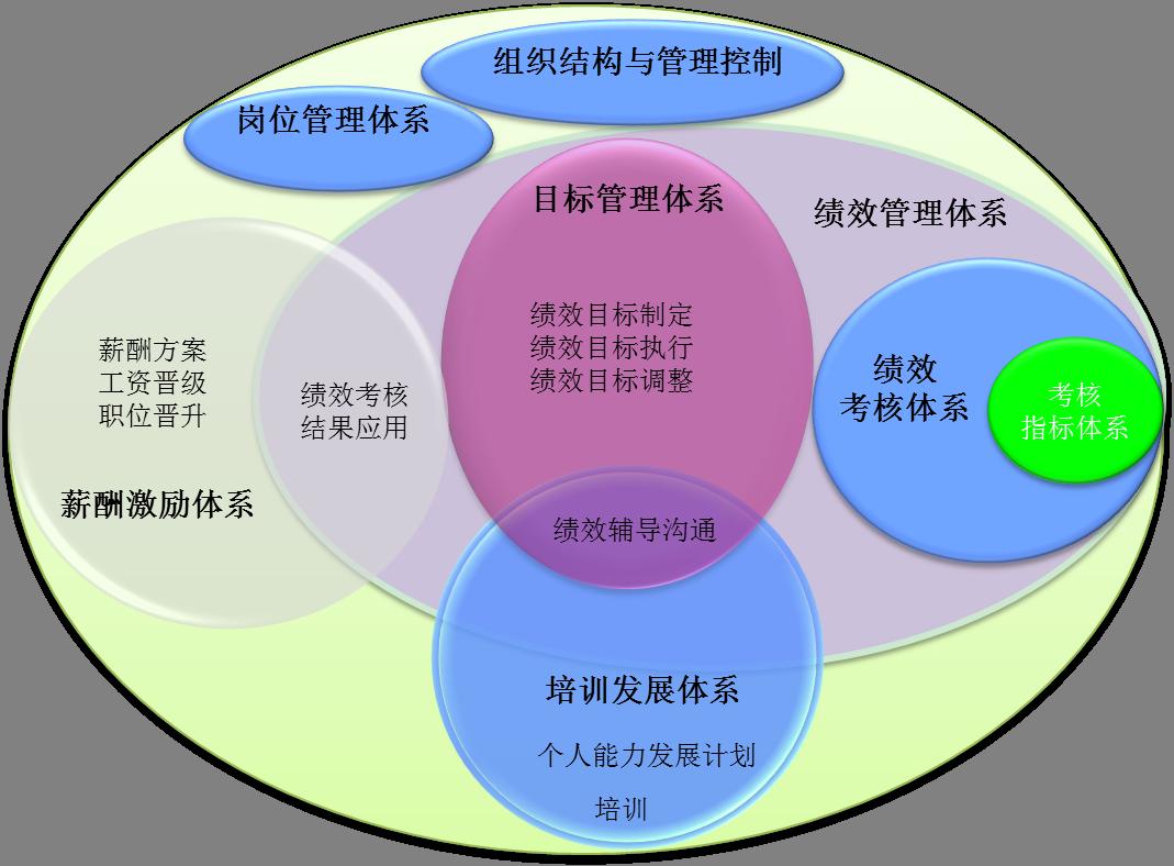 水木知行绩效管理系统解决方案,绩效管理体系,绩效考核体系,绩效考核结果应用,绩效考核目标,绩效考核指标,绩效考核者,绩效被考核者,绩效考核周期