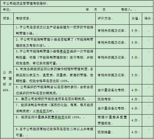表1-1 某集团公司对下属公司能源方面的监督考核指标1