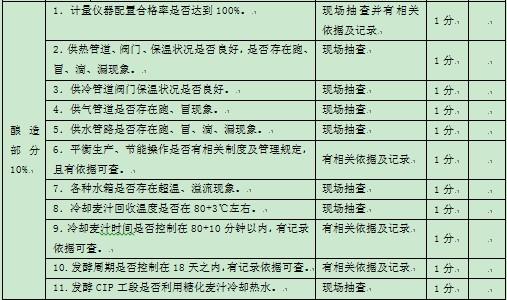 表1-1 某集团公司对下属公司能源方面的监督考核指标3