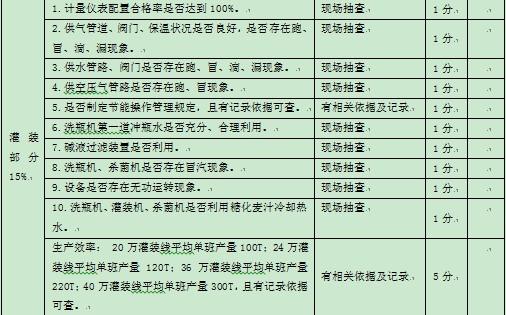 表1-1 某集团公司对下属公司能源方面的监督考核指标4