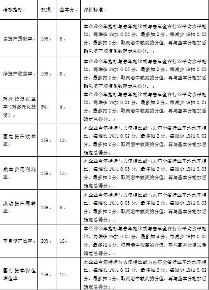 表1-2 国有资产经营管理业绩考核指标评分明细表