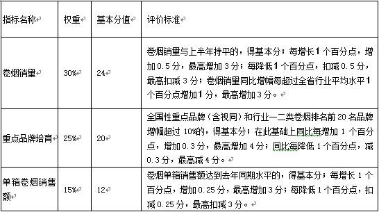 表1-4 某省烟草公司对地市级烟草公司的主要考核指标