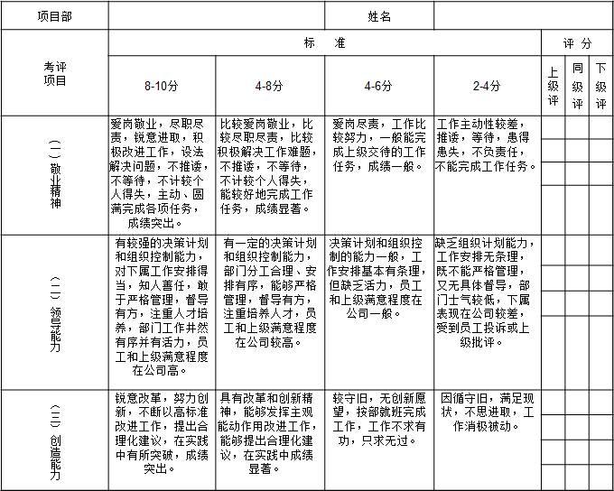 表1-5 天津某物业公司对项目部经理的月度绩效考核指标1