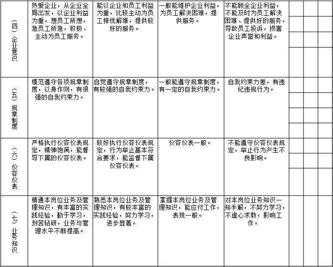 表1-5 天津某物业公司对项目部经理的月度绩效考核指标2