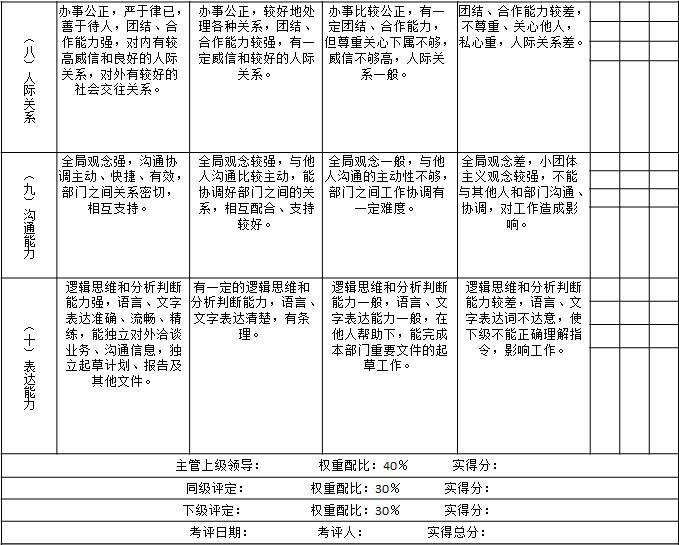表1-5 天津某物业公司对项目部经理的月度绩效考核指标3
