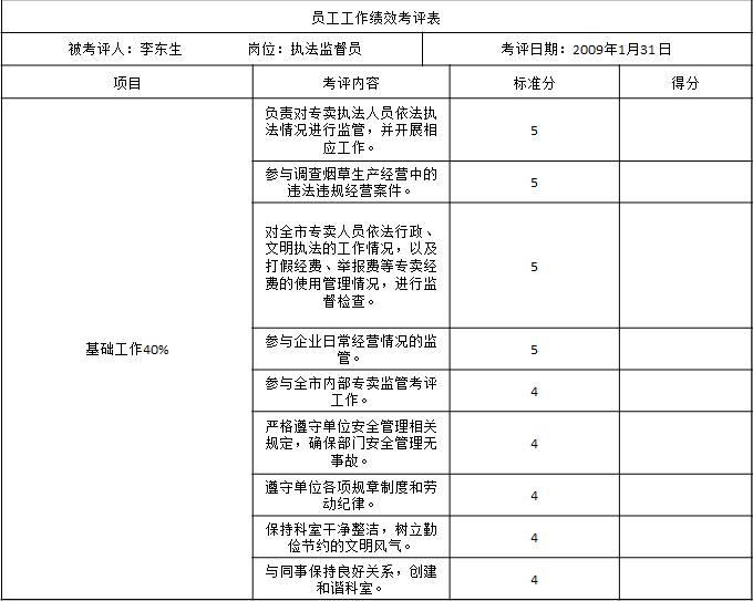 表1-6 某市烟草专卖局(公司)对执法监督员的工作绩效考核表1