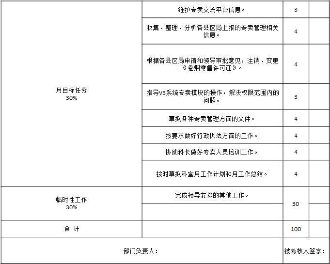 表1-6 某市烟草专卖局(公司)对执法监督员的工作绩效考核表2