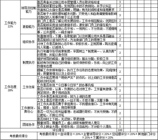 表1-8 某国有房地产公司对部门中层管理人员考核表2