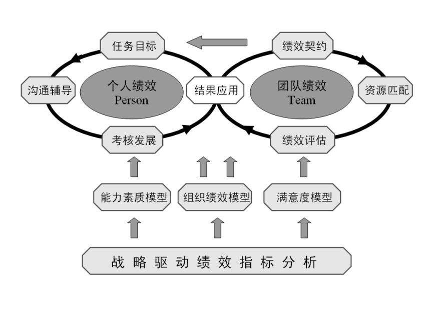 图2-1  TP绩效管理体系模型