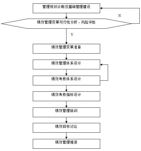 图2-2 绩效管理体系设计过程