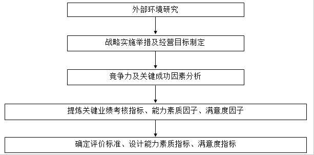 图2-3 战略驱动绩效指标分析过程