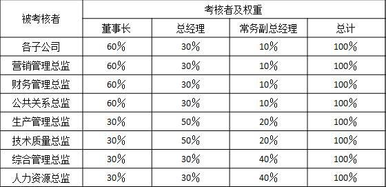 表2-6 某集团公司对总部各总监、各子公司总经理能力素质考核指标 被考核者考核者及权重 董事长总经理常务副总经理总计 各子公司60%30%10%100% 营销管理总监60%30%10%100% 财务管理总监60%30%10%100% 公共关系总监60%30%10%100% 生产管理总监30%50%20%100% 技术质量总监30%50%20%100% 综合管理总监30%30%40%100% 人力资源总监30%30%40%100%
