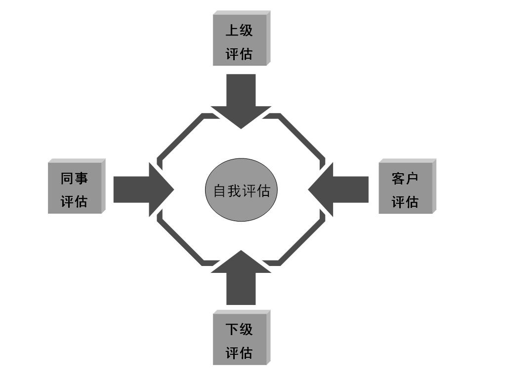 图2-6 360度考核法
