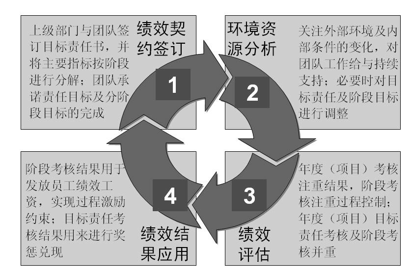 图2-8 团队绩效管理循环 绩效契约签订:上级部门与团队签订目标责任书,并将主要指标按阶段进行分解;团队承诺责任目标及分阶段目标的完成。 环境资源分析:关注外部环境及内部条件的变化,对团队工作给与持续支持;必要时对目标进行调整。 绩效评估:年度(项目)考核注重结果,阶段考核注重过程控制;年度(项目)目标责任考核及阶段考核并重。 绩效结果应用:阶段考核结果用于发放员工绩效工资,实现过程激励约束;目标责任考核结果用来进行奖惩兑现。