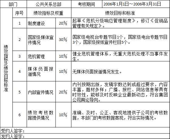 表2-9 某集团公司公共关系总部2006年第一季度绩效计划 部门公共关系总部考核期间2006年1月1日~2006年3月31日 绩效指标及绩效目标标准序号绩效指标及权重绩效目标和标准 1制度建设20%起草《危机分级响应管理制度》,修订《促销品管理有关规定》。 2国家级媒体宣传情况30%国家级电视台专题节目1个,国家级电台专题节目3个,国家级报纸宣传栏目5个。 3危机管理10%健全危机管理体系,无重大危机处理不当事件发生。 4媒体负面报道情况10%无媒体负面报道情况发生。 5内部宣传情况20%内刊按期出版,发稿字数达到或超过要求,内容丰富,题材多样;广播、报栏、网站信息等具有时效性,能够及时反映企业最新动态,符合集团公司舆论导向。 6绩效考核数据提供情况10%准确、及时、公正、客观地提供子公司的考核数据,本部门的考核数据客观,符合实际情况。 受约人签字: 发约人签字: