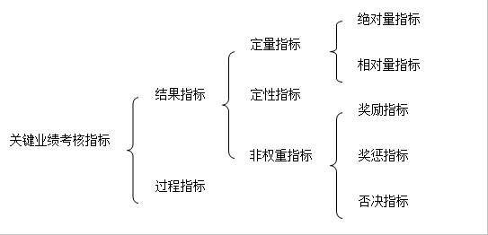 图3-2 关键业绩考核指标体系图 关键业绩考核指标 结果指标 过程指标 定量指标 定性指标 非权重指标 绝对量指标 相对量指标 奖励指标 奖惩指标 否决指标