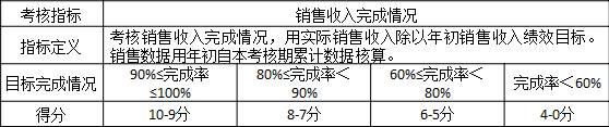"""表3-8 某公司对销售部门""""销售收入完成情况""""的评价标准 考核指标销售收入完成情况 指标定义考核销售收入完成情况,用实际销售收入除以年初销售收入绩效目标。销售数据用年初自本考核期累计数据核算。 目标完成情况90%≤完成率≤100%80%≤完成率<90%60%≤完成率<80%完成率<60% 得分10-9分8-7分6-5分4-0分"""