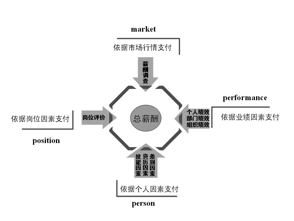 第二章 3pm薪酬管理体系设计 第一节 3pm薪酬模型 一,3pm薪酬体系设计