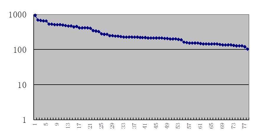 图4-7 岗位评价对数分布图(一)