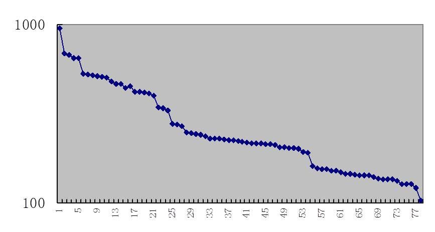 图4-8 岗位评价对数分布图(二)