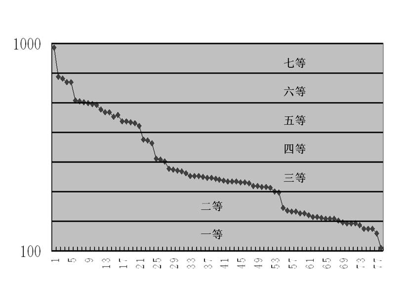 图4-9 职等划分图