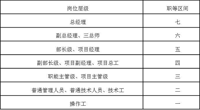 表4-4  职等与岗位层级对应表