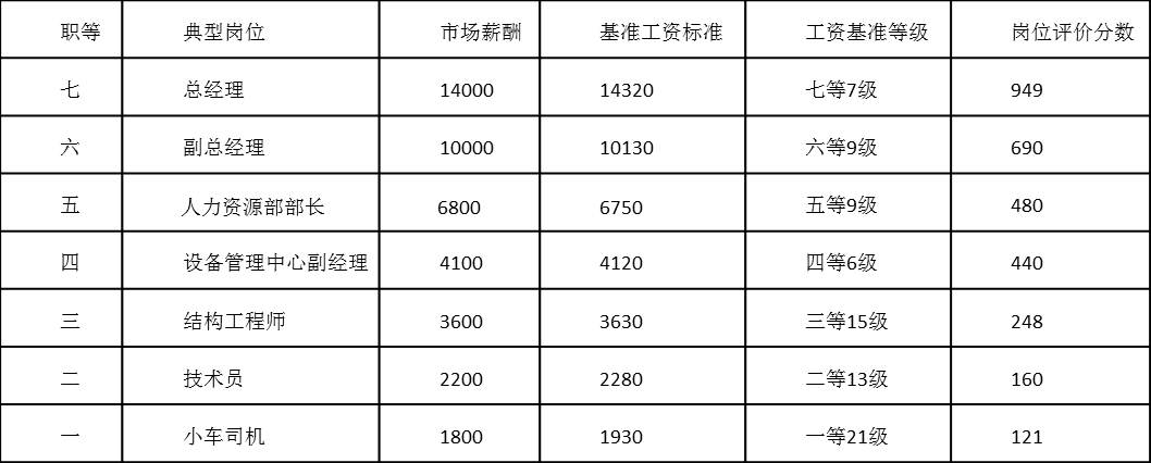 表4-8 典型岗位市场薪酬数据以及岗位评价分数