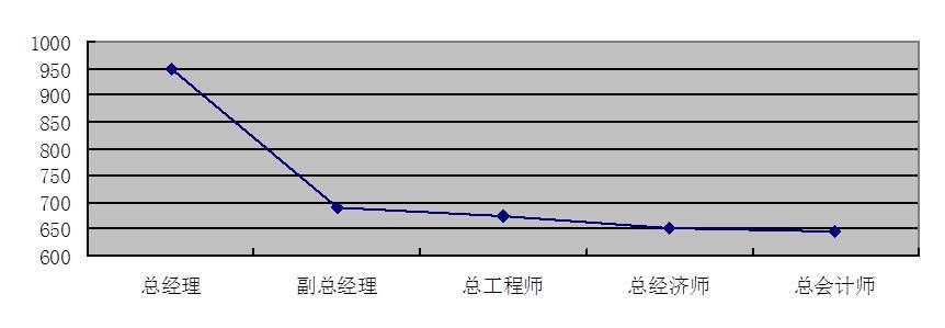 图4-10 高管层岗位评价分布图