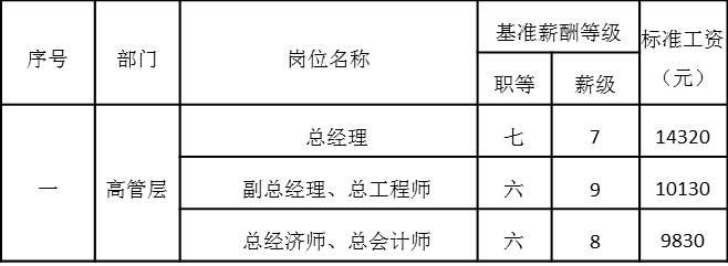 表4-9 高管层岗位工资基准等级表