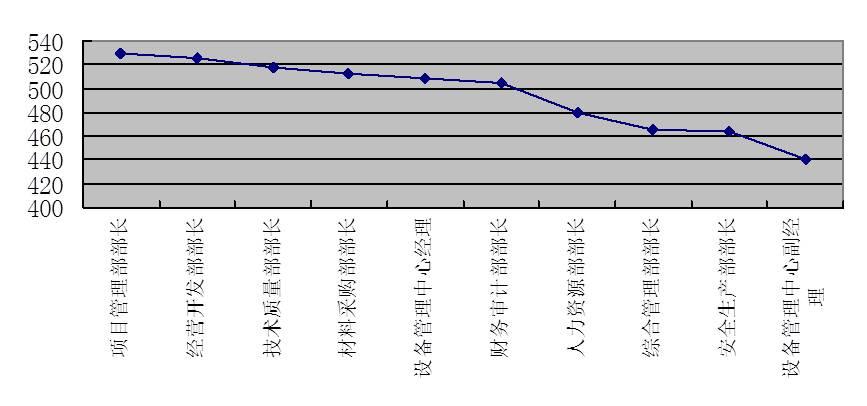 图4-11 中层管理岗位评价分布图
