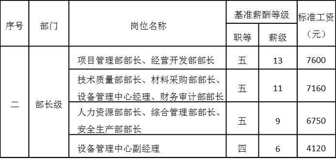 表4-10 中层管理岗位工资基准等级表