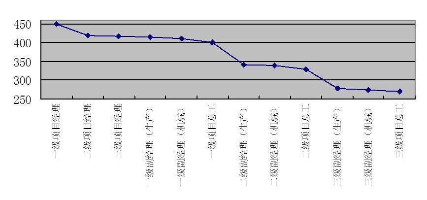 图4-12 项目高层管理岗位评价分布图