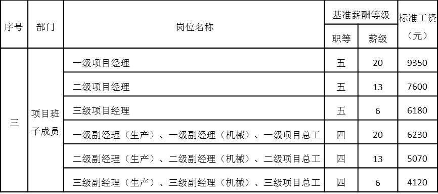 表4-11 项目高层管理岗位工资基准等级表