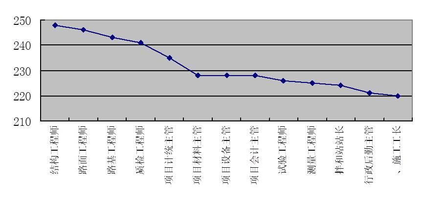 图4-13 项目主管级岗位评价分布图