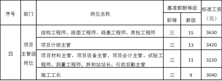 表4-12 项目主管级岗位工资基准等级表