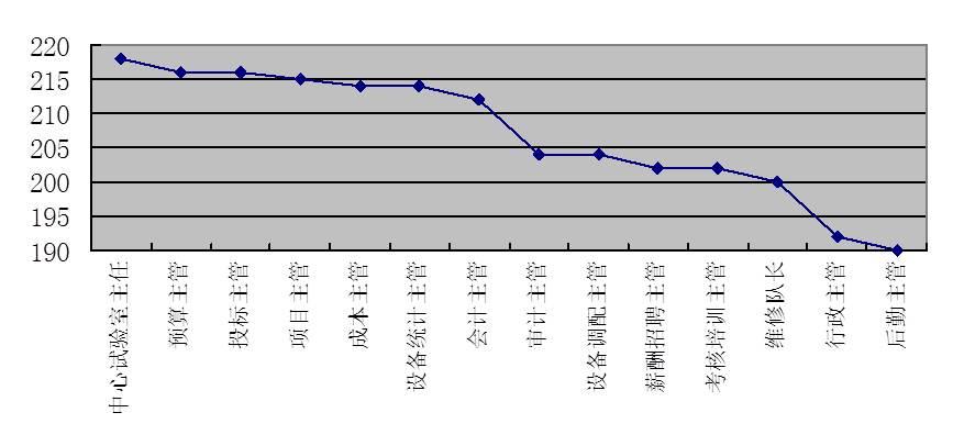 图4-14 职能主管级岗位评价分布图