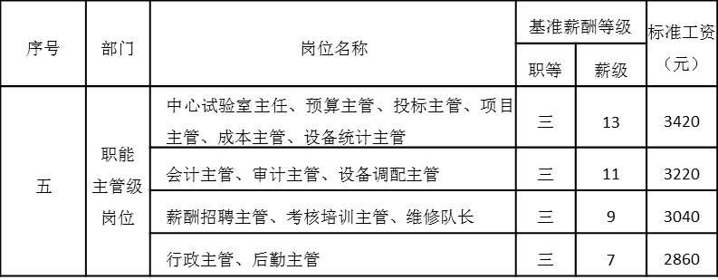 表4-13 职能主管级岗位工资基准等级表