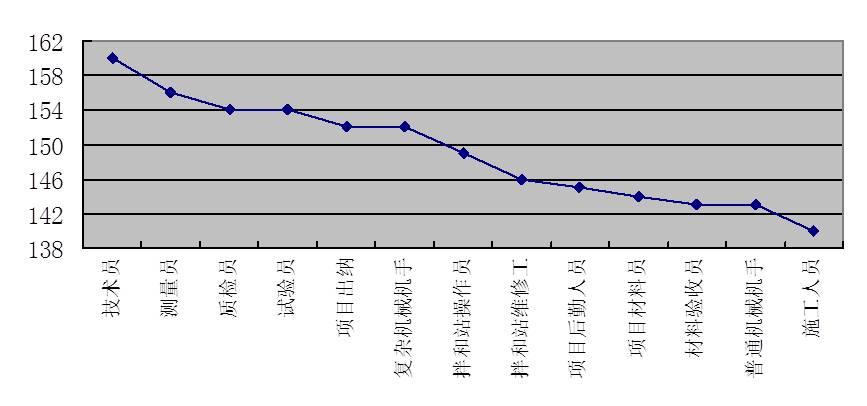 图4-15 项目员级岗位评价分布图