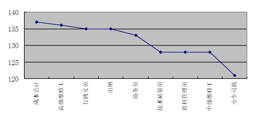 图4-16 职能员级岗位评价分布图