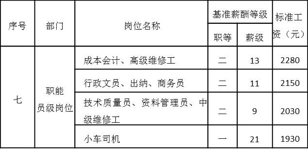 表4-15 职能员级岗位工资基准等级表
