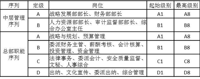 表4-16 总部岗位工资等级