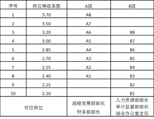 表4-17 总部中层管理序列岗位工资等级