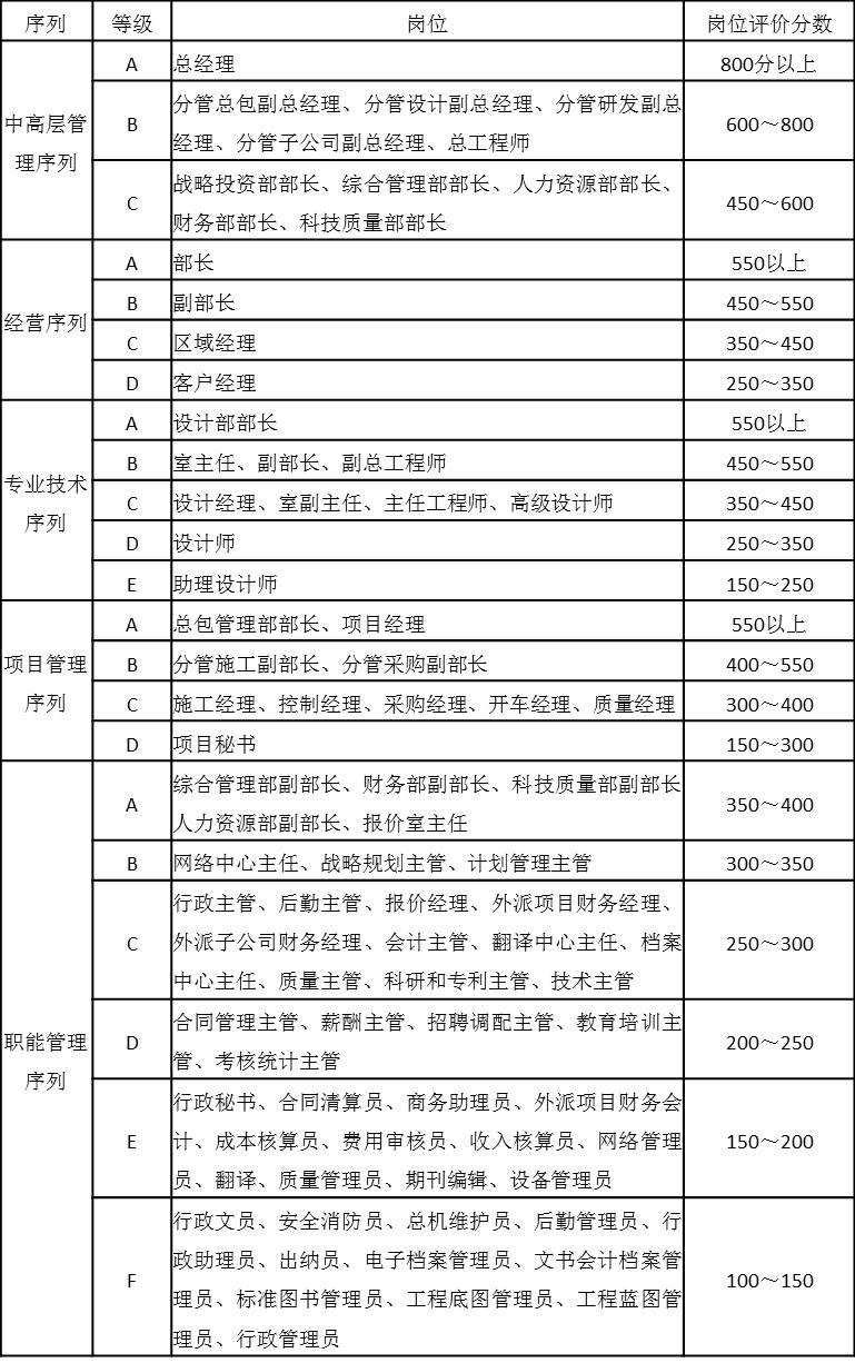 表4-22 各岗位序列岗位工资定级表