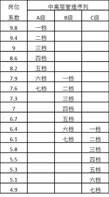 表4-23 中高层管理序列岗位系数