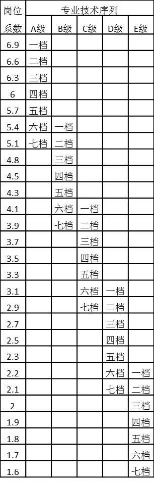 表4-25 专业技术序列岗位系数