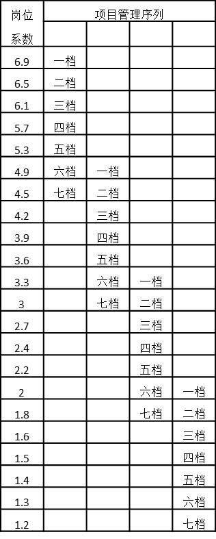 表4-26 项目管理序列岗位系数