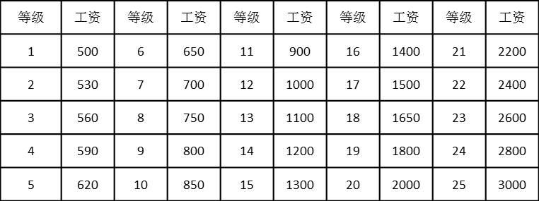表4-28 一维岗位工资等级表